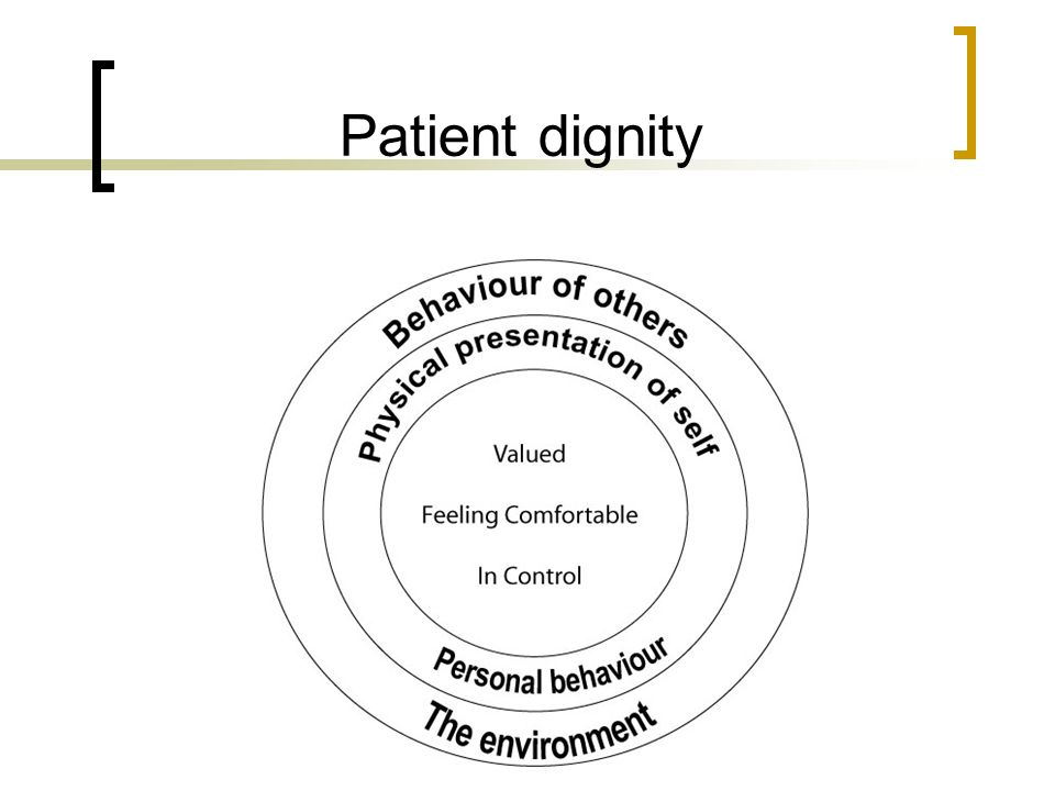 Patient dignity