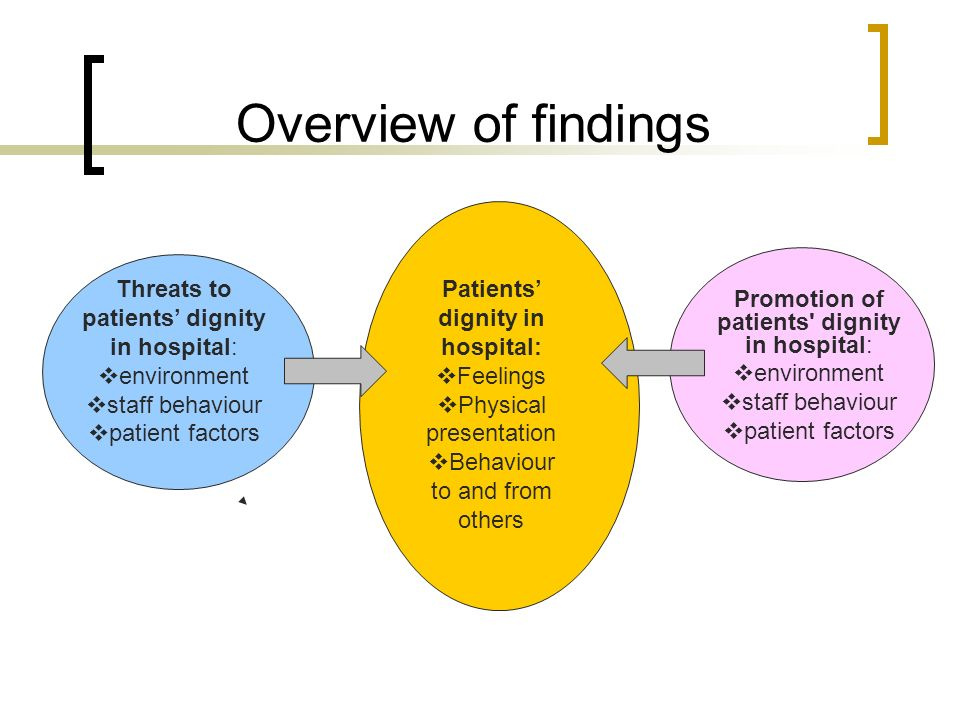 Overview of findings Patients dignity in hospital: Feelings Physical presentation Behaviour to and from others Threats to patients dignity in hospital