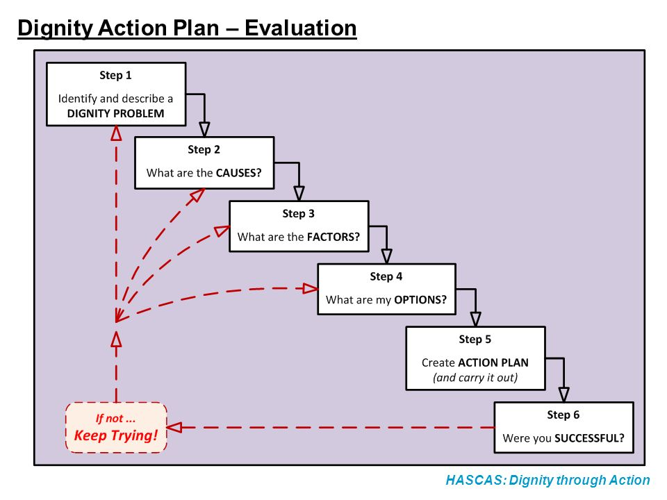 HASCAS: Dignity through Action Activity 3.1 How to Produce an Action Plan (Worked Example)