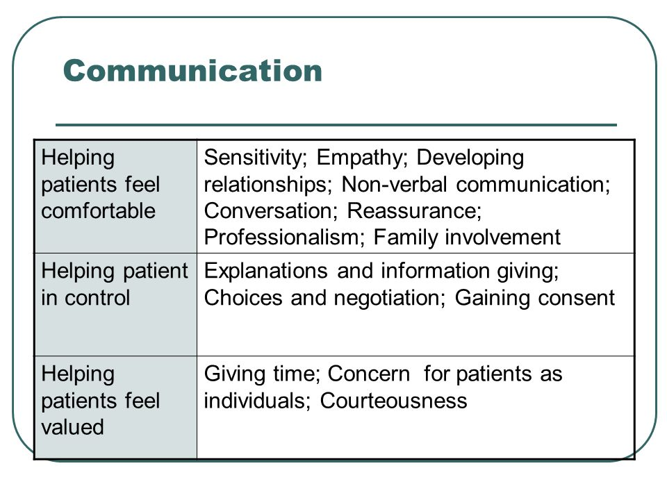 Communication Helping patients feel comfortable Sensitivity; Empathy; Developing relationships; Non-verbal communication; Conversation; Reassurance; Professionalism; Family involvement Helping patient in control Explanations and information giving; Choices and negotiation; Gaining consent Helping patients feel valued Giving time; Concern for patients as individuals; Courteousness