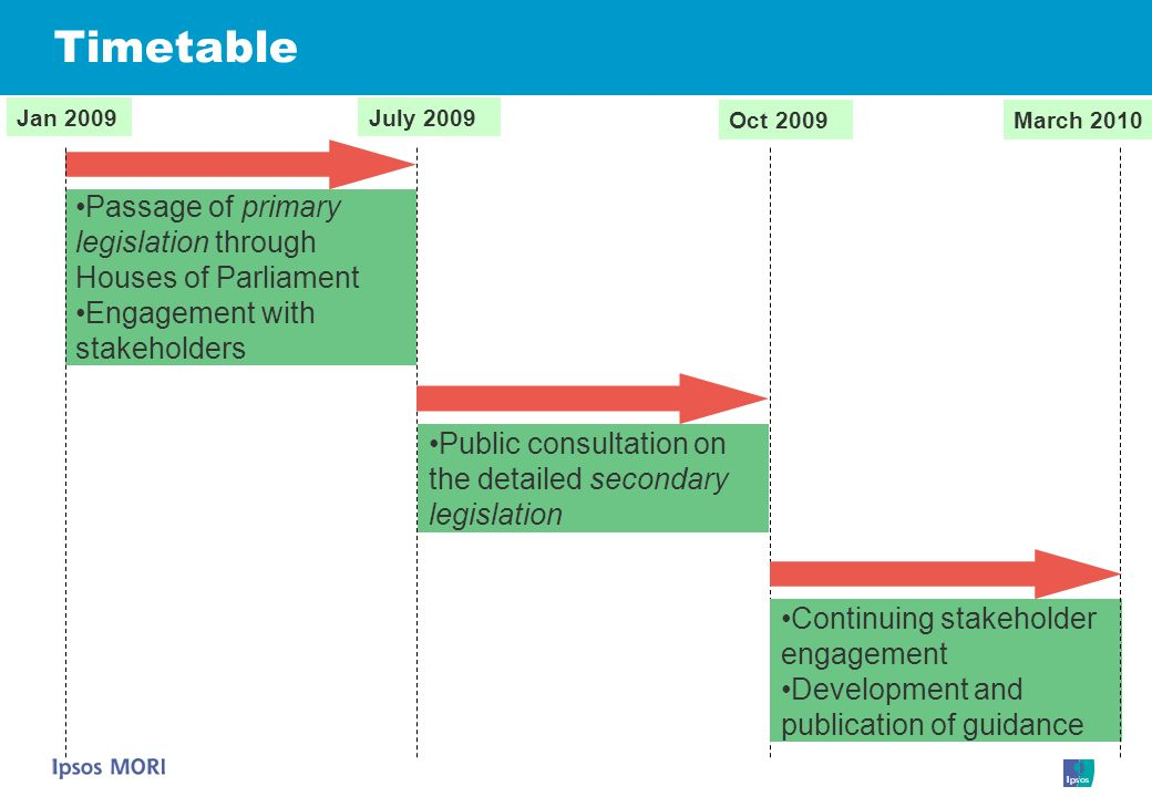 Timetable Passage of primary legislation through Houses of Parliament Engagement with stakeholders Jan 2009July 2009 Oct 2009March 2010 Public consult