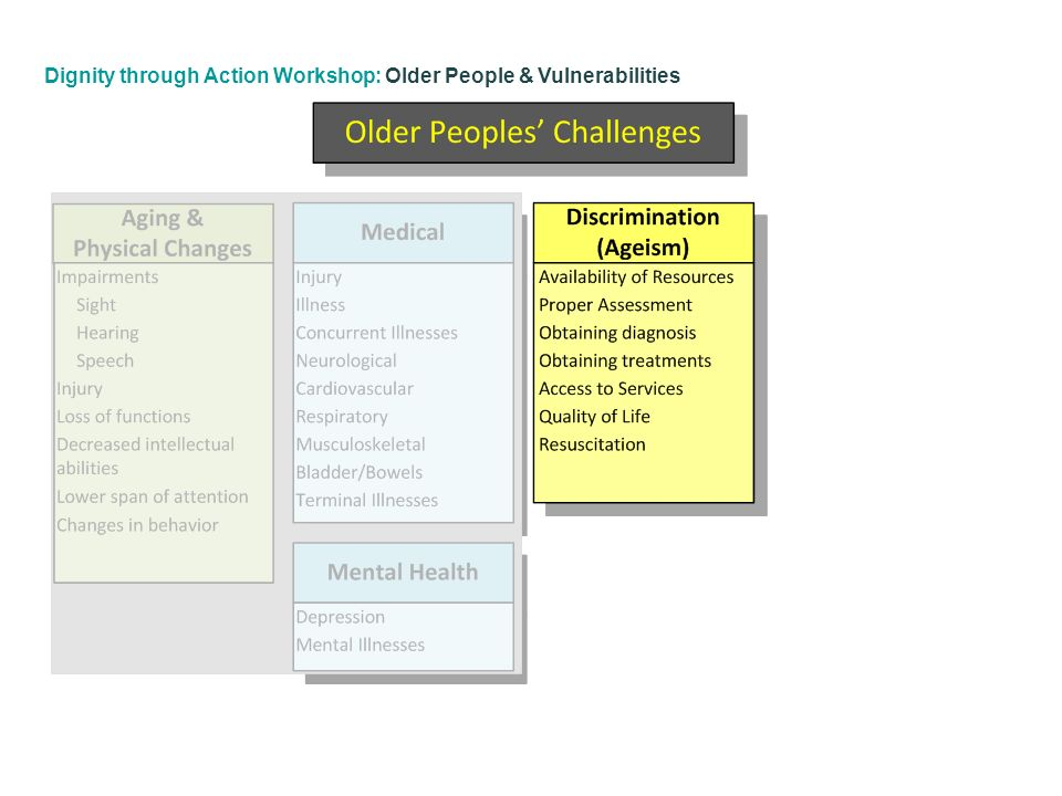 Dignity through Action Workshop: Older People & Vulnerabilities