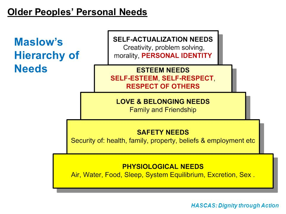 HASCAS: Dignity through Action Older Peoples Personal Needs Maslows Hierarchy of Needs