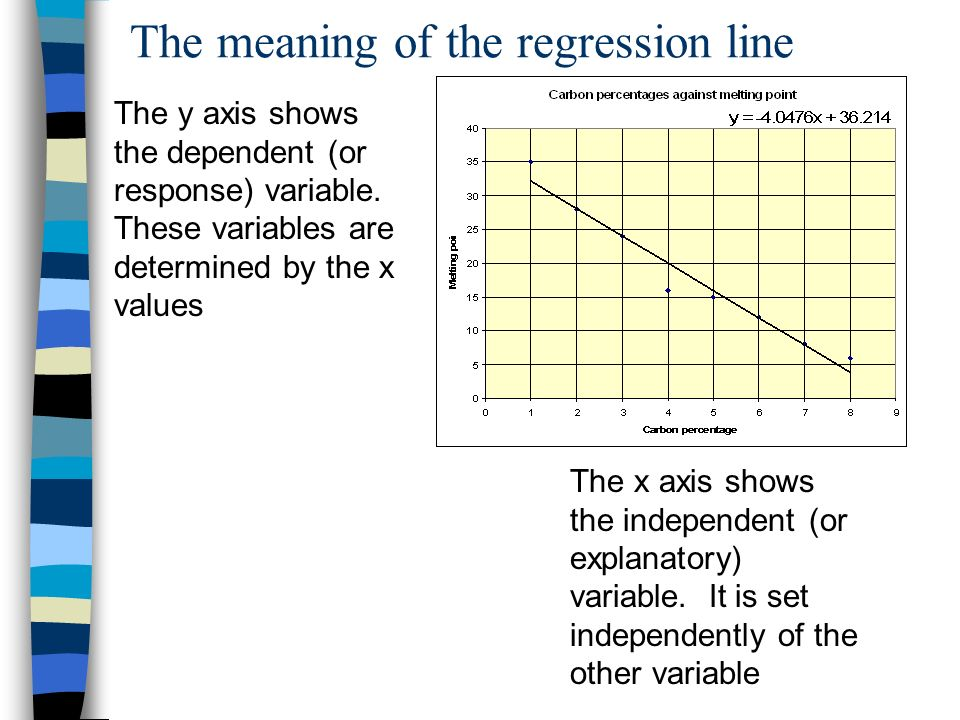 The meaning of the regression line The x axis shows the independent (or explanatory) variable.