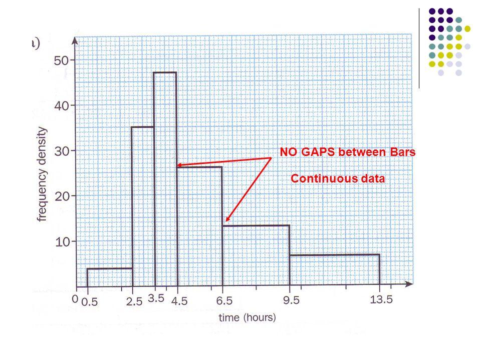 Continuous data NO GAPS between Bars