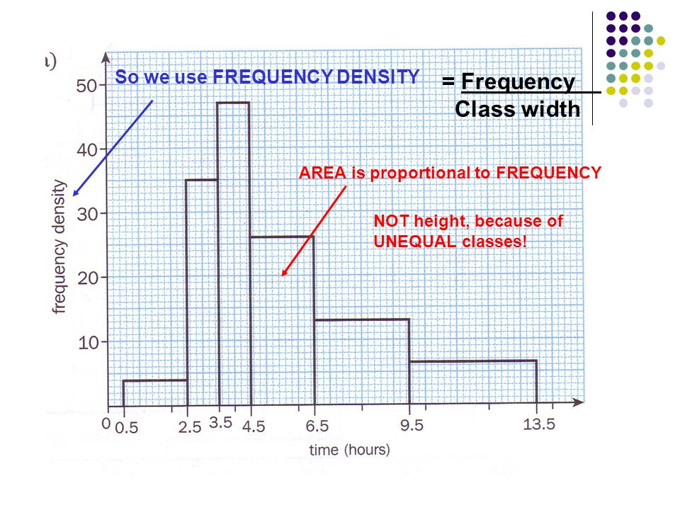 AREA is proportional to FREQUENCY NOT height, because of UNEQUAL classes.