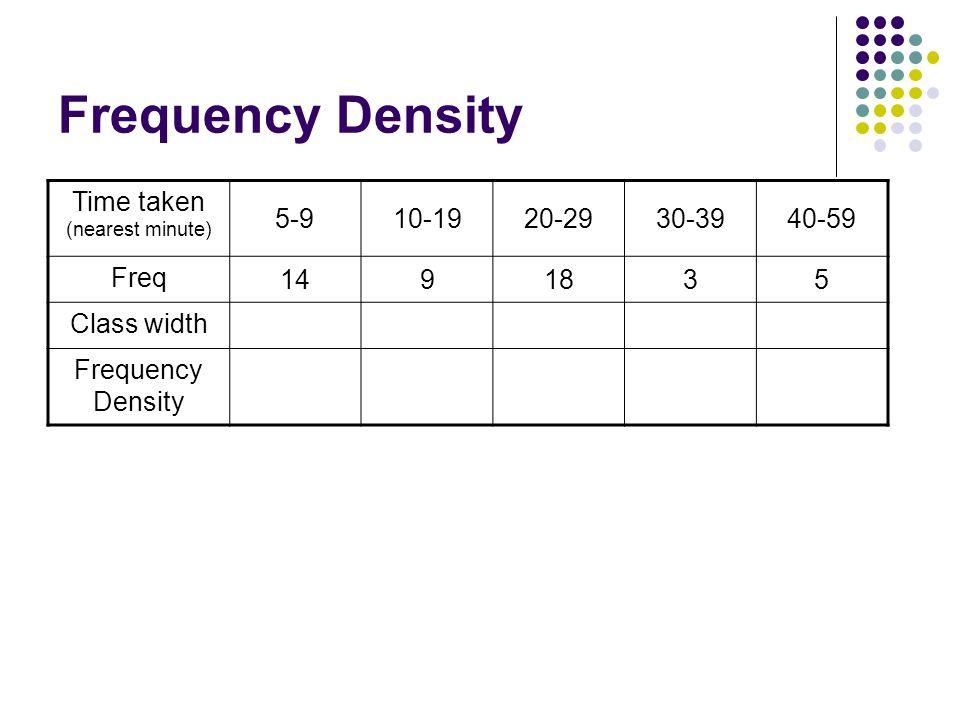 Frequency Density Time taken (nearest minute) 5-910-1920-2930-3940-59 Freq 1491835 Class width 510 20 Frequency Density 2.80.91.80.30.25