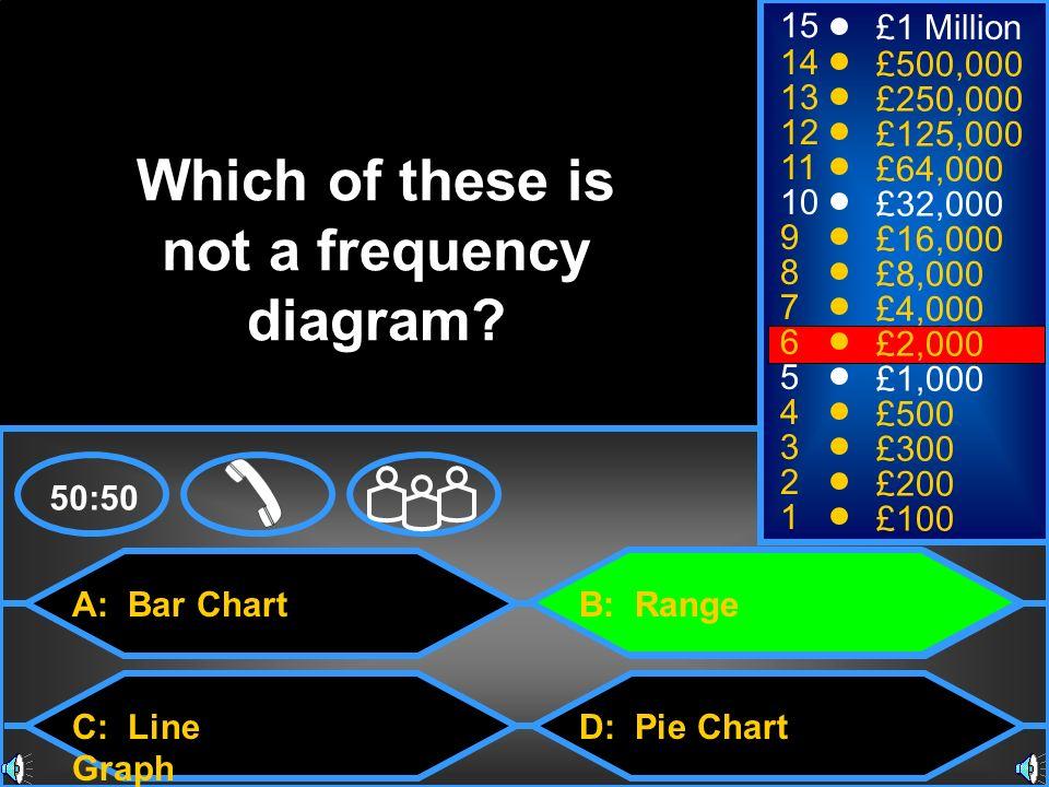 A: Bar Chart C: Line Graph B: Range D: Pie Chart 50:50 15 14 13 12 11 10 9 8 7 6 5 4 3 2 1 £1 Million £500,000 £250,000 £125,000 £64,000 £32,000 £16,0