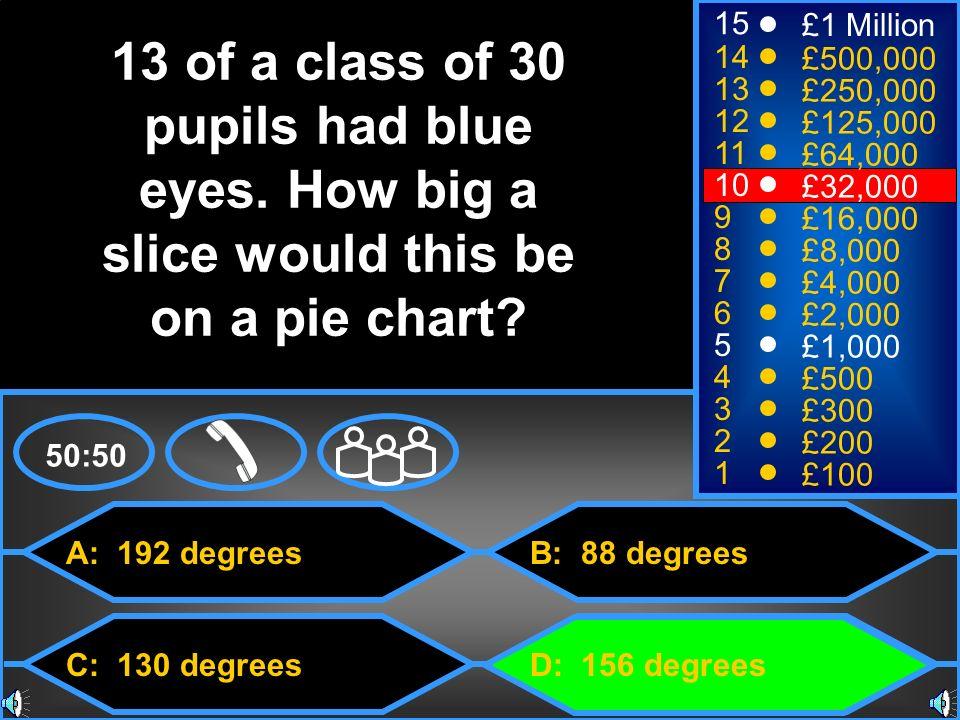 A: 192 degrees C: 130 degrees B: 88 degrees D: 156 degrees 50:50 15 14 13 12 11 10 9 8 7 6 5 4 3 2 1 £1 Million £500,000 £250,000 £125,000 £64,000 £32