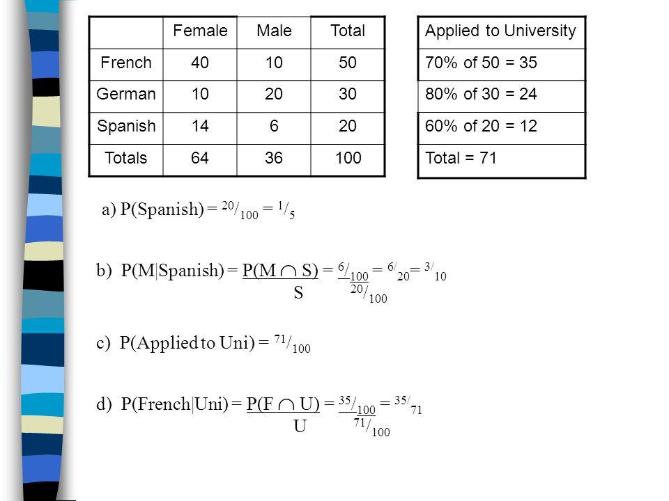 FemaleMaleTotal French401050 German102030 Spanish14620 Totals6436100 a) P(Spanish) = 20 / 100 = 1 / 5 b) P(M Spanish) = P(M S) = 6 / 100 = 6/ 20 = 3/