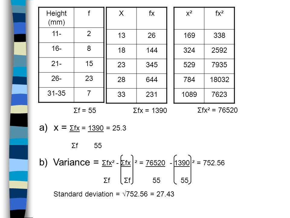 Height (mm) f 11-2 16-8 21-15 26-23 31-357 Xfx 1326 18144 23345 28644 33231 Σf = 55Σfx = 1390 x²x²fx² 169338 3242592 5297935 78418032 10897623 Σfx² =