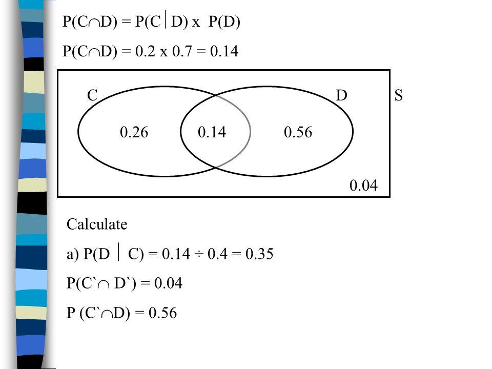 Calculate a) P(D C) = 0.14 ÷ 0.4 = 0.35 P(C` D`) = 0.04 P (C` D) = 0.56 P(C D) = P(C D) x P(D) P(C D) = 0.2 x 0.7 = 0.14 CD 0.140.260.56 S 0.04