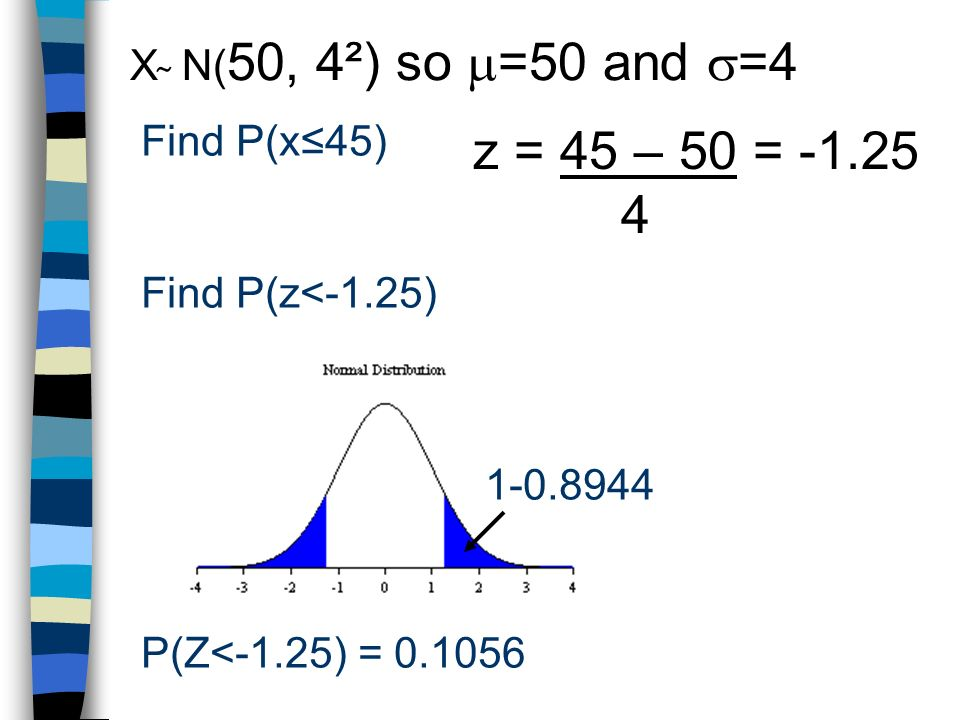 Find P(x45) X ̴ N( 50, 4²) so =50 and =4 P(Z<-1.25) = z = 45 – 50 = Find P(z<-1.25)