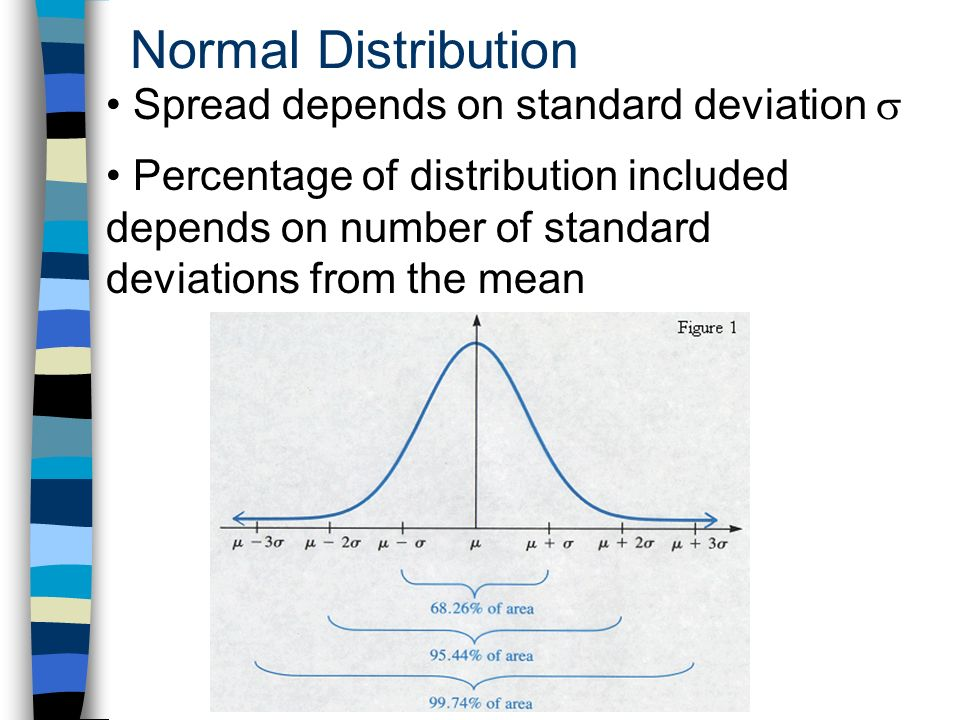 Normal Distribution Spread depends on standard deviation Percentage of distribution included depends on number of standard deviations from the mean