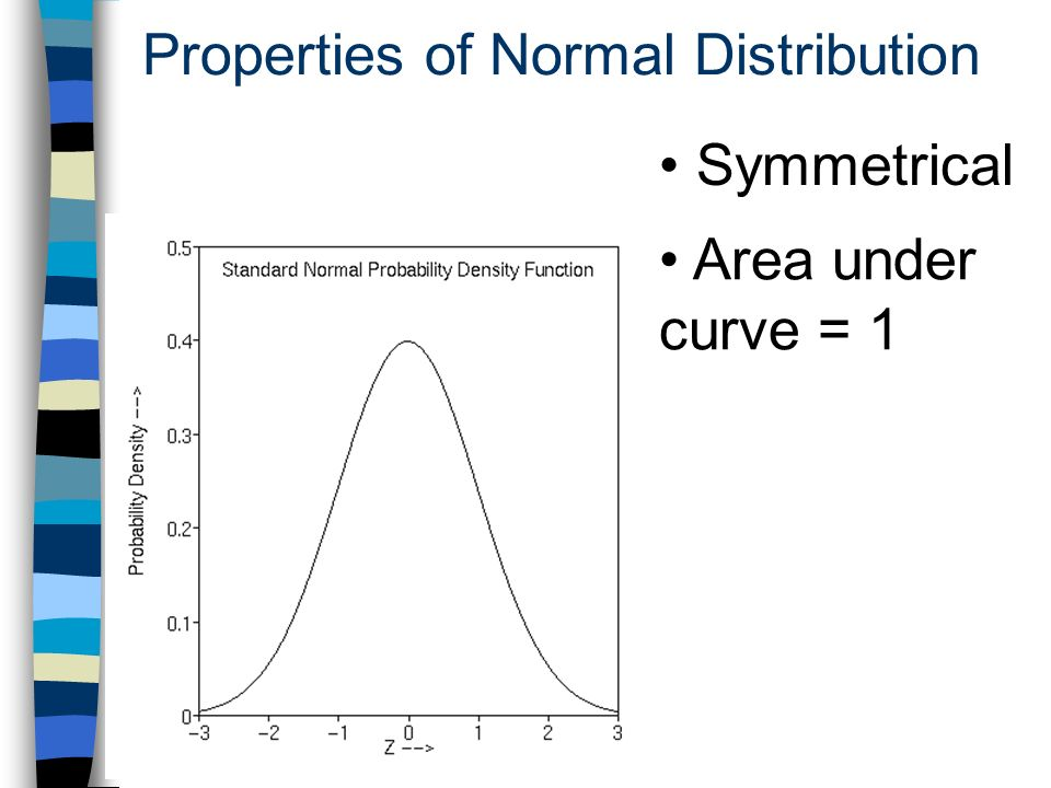 Properties of Normal Distribution Symmetrical Area under curve = 1