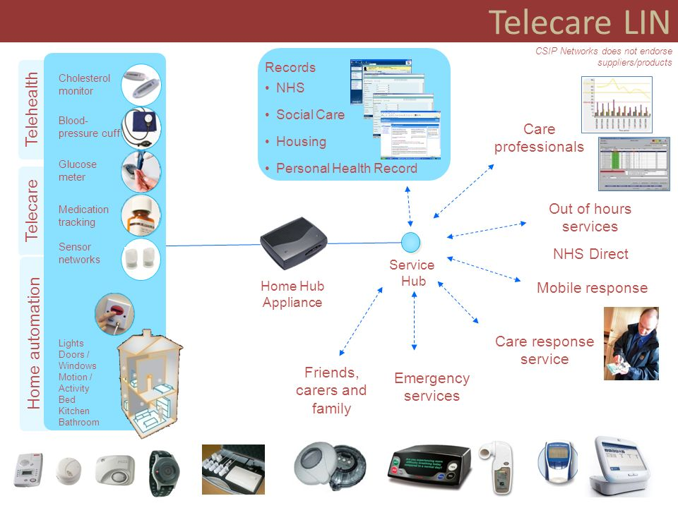 Telecare LIN Telecare and Telehealth Agenda Building Telecare in England and Preventative Technology Grant (£80m) White Paper - Our health, our care, our say – Whole System Demonstrators Putting People First Concordat (December 2007) Prime Ministers Statement on the NHS (January 2008) Transforming Social Care – LAC (2008)1 (January 2008) Darzi and SHA Reviews (July 2008) – references to technology Joint Strategic Needs Assessment, Local Area Agreements Integrated and partnership working including pooled funds Demographic factors and demand forecasting, use of predictive models World class commissioning, whole systems approaches, focus on outcomes Better procurement, performance management and value for money Telecare and telehealth as mainstream service options User choice, independence and consultation through direct payments, personal budgets, self care and self assessment, preventative services, extra care, Supporting People, integrated care and health IB pilots Standards – interoperability, connectivity, electronic health records Workforce design, education and training
