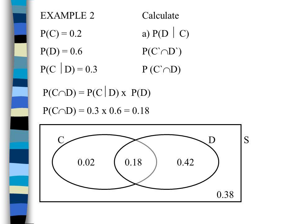 EXAMPLE 2 P(C) = 0.2 P(D) = 0.6 P(C D) = 0.3 Calculate a) P(D C) P(C` D`) P (C` D) P(C D) = P(C D) x P(D) P(C D) = 0.3 x 0.6 = 0.18 CD 0.180.020.42 S
