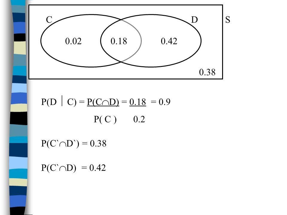 P(D C) = P(C D) = 0.18 = 0.9 P( C ) 0.2 CD 0.180.020.42 S 0.38 P(C` D`) = 0.38 P(C` D) = 0.42