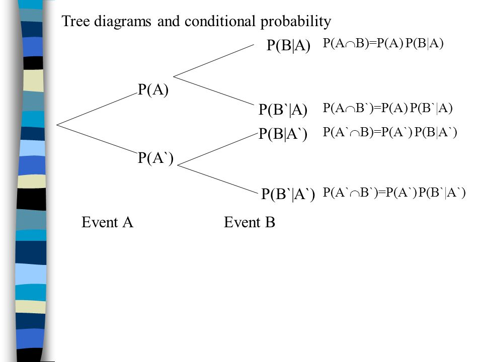 Tree diagrams and conditional probability Event AEvent B P(A) P(A`) P(B|A) P(B`|A) P(B|A`) P(B`|A`) P(A B)=P(A) P(B|A) P(A B`)=P(A) P(B`|A) P(A` B)=P(