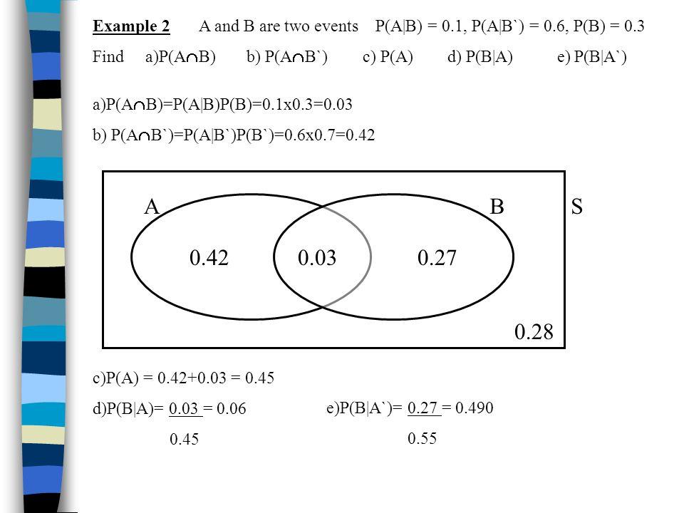 Example 2 A and B are two events P(A|B) = 0.1, P(A|B`) = 0.6, P(B) = 0.3 Find a)P(A B) b) P(A B`) c) P(A) d) P(B|A) e) P(B|A`) a)P(A B)=P(A|B)P(B)=0.1