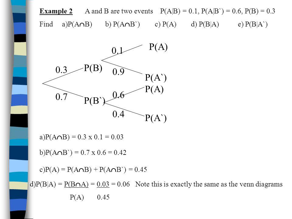 Example 2 A and B are two events P(A|B) = 0.1, P(A|B`) = 0.6, P(B) = 0.3 Find a)P(A B) b) P(A B`) c) P(A) d) P(B|A) e) P(B|A`) P(B) P(B`) P(A) P(A`) P