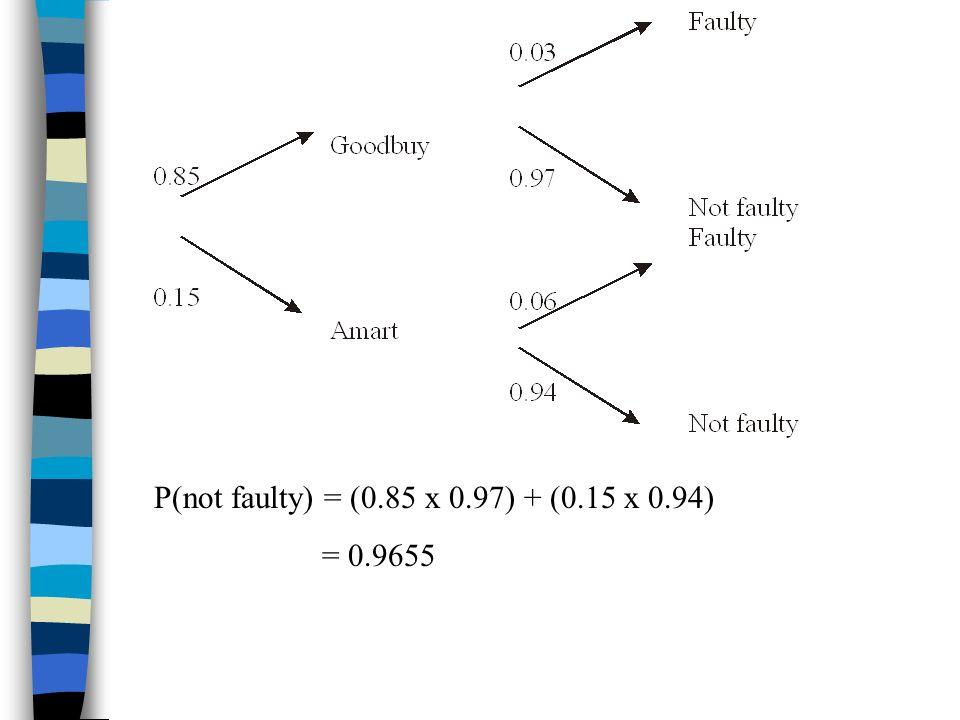 P(not faulty) = (0.85 x 0.97) + (0.15 x 0.94) = 0.9655