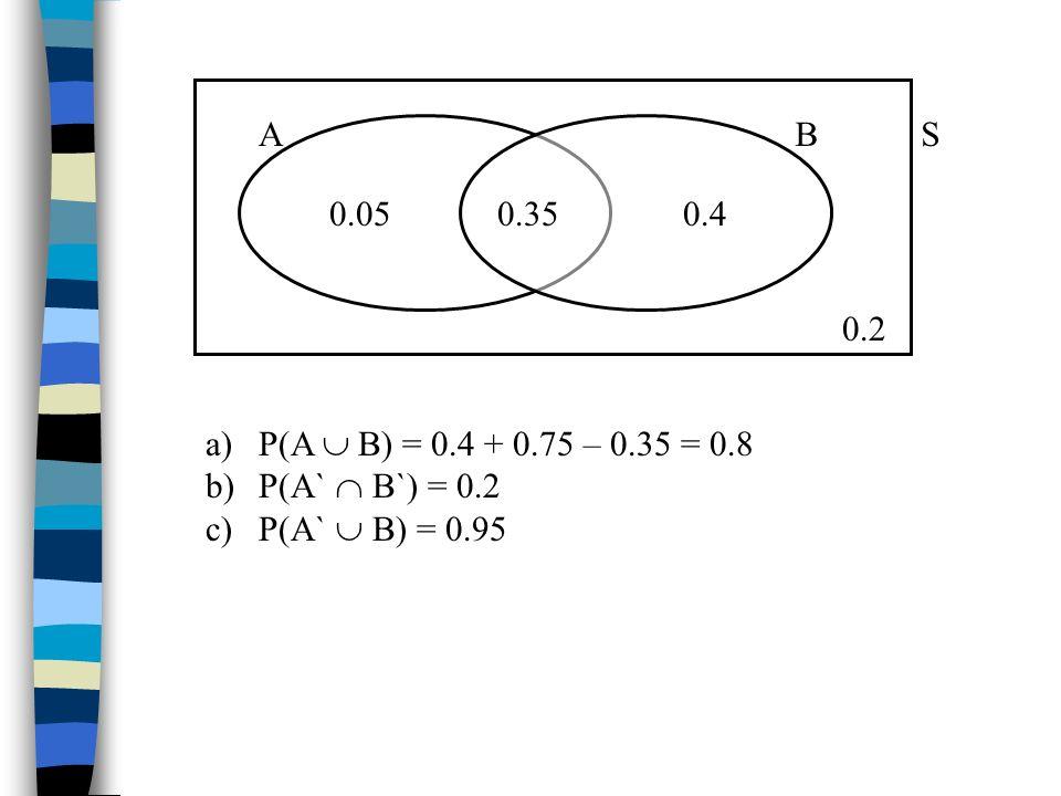 AB 0.350.050.4 S 0.2 a)P(A B) = 0.4 + 0.75 – 0.35 = 0.8 b)P(A` B`) = 0.2 c)P(A` B) = 0.95