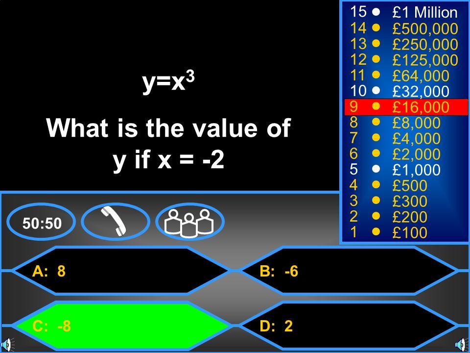 A: 8 C: -8 B: -6 D: 2 50:50 15 14 13 12 11 10 9 8 7 6 5 4 3 2 1 £1 Million £500,000 £250,000 £125,000 £64,000 £32,000 £16,000 £8,000 £4,000 £2,000 £1,000 £500 £300 £200 £100 y=x 3 What is the value of y if x = -2