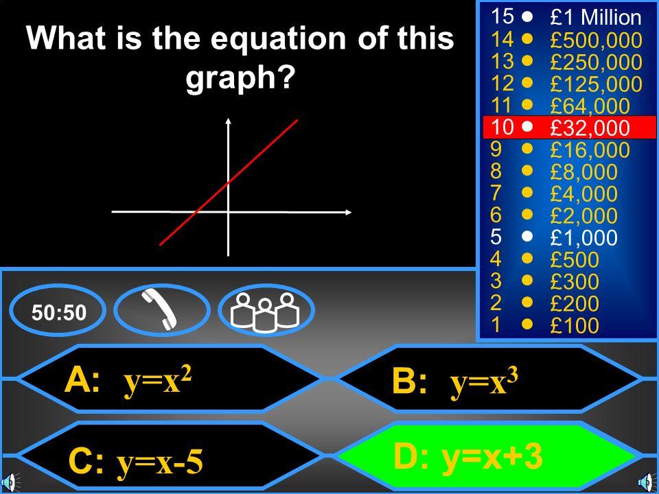 A: y=x 2 C: y=x-5 B: y=x 3 D: y=x+3 50:50 15 14 13 12 11 10 9 8 7 6 5 4 3 2 1 £1 Million £500,000 £250,000 £125,000 £64,000 £32,000 £16,000 £8,000 £4,