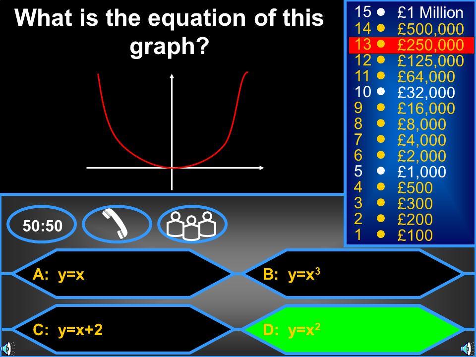 A: y=x C: y=x+2 B: y=x 3 D: y=x 2 50:50 15 14 13 12 11 10 9 8 7 6 5 4 3 2 1 £1 Million £500,000 £250,000 £125,000 £64,000 £32,000 £16,000 £8,000 £4,00
