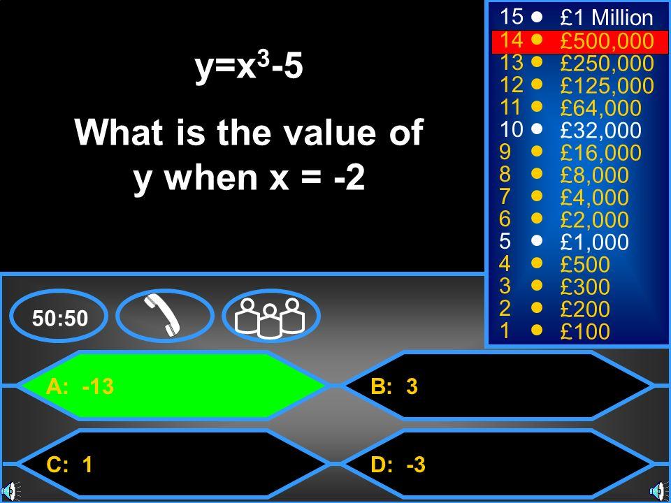 A: -13 C: 1 B: 3 D: -3 50:50 15 14 13 12 11 10 9 8 7 6 5 4 3 2 1 £1 Million £500,000 £250,000 £125,000 £64,000 £32,000 £16,000 £8,000 £4,000 £2,000 £1,000 £500 £300 £200 £100 y=x 3 -5 What is the value of y when x = -2