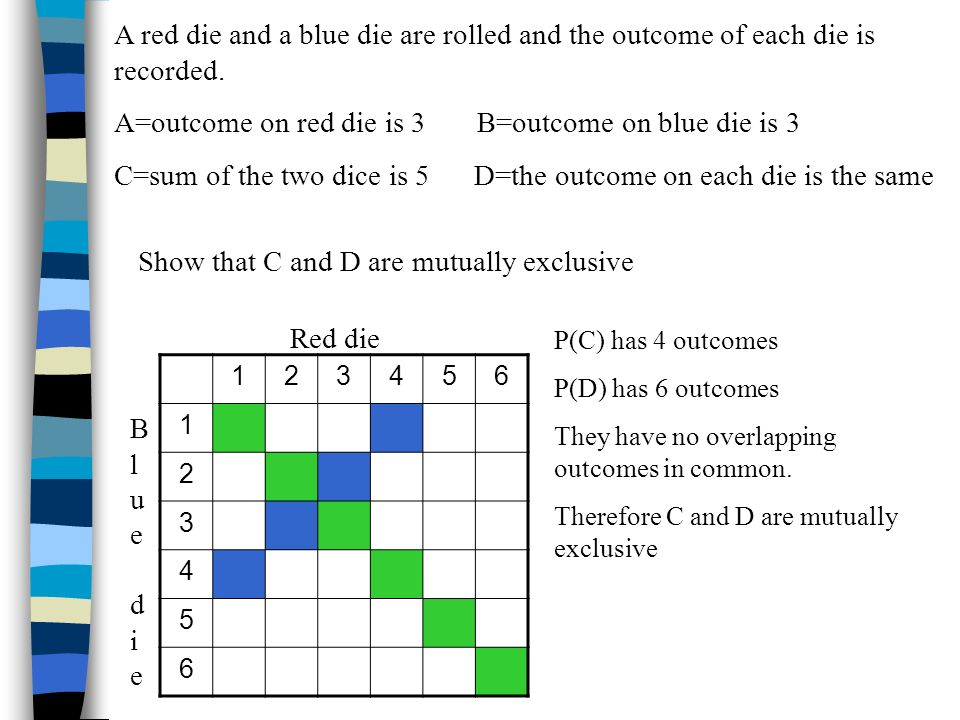 A red die and a blue die are rolled and the outcome of each die is recorded. A=outcome on red die is 3 B=outcome on blue die is 3 C=sum of the two dic