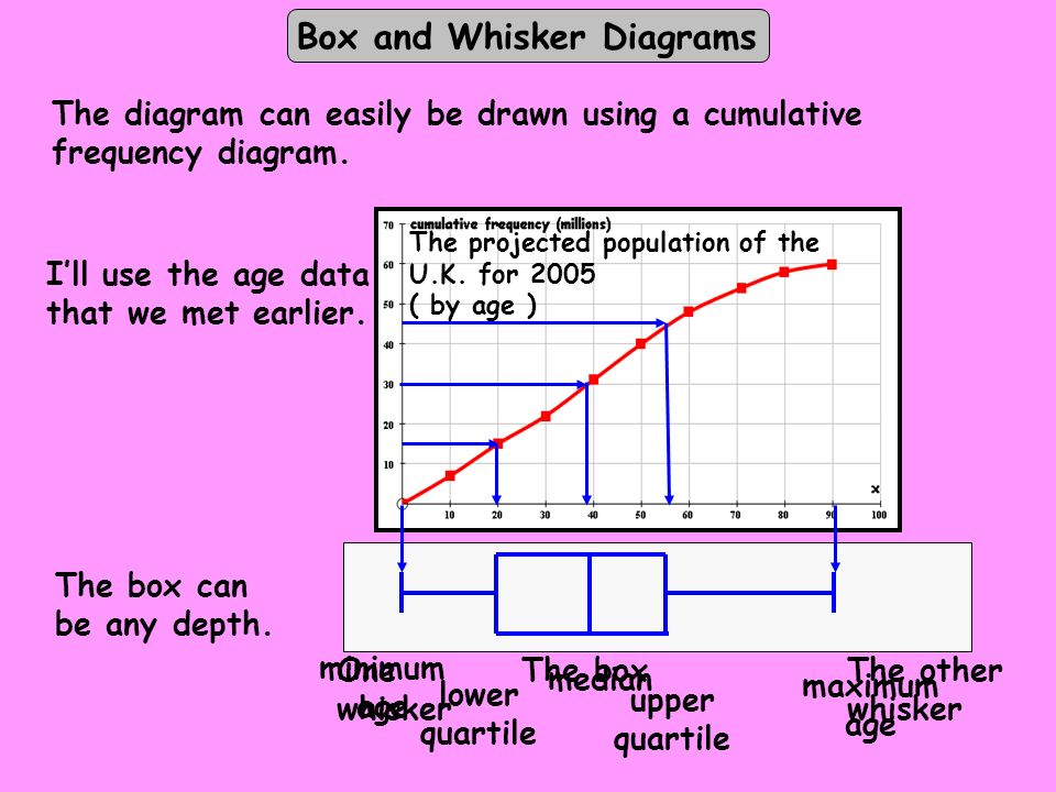 The projected population of the U.K. for 2005 ( by age ) The boxOne whisker The other whisker The box can be any depth. median minimum age maximum age