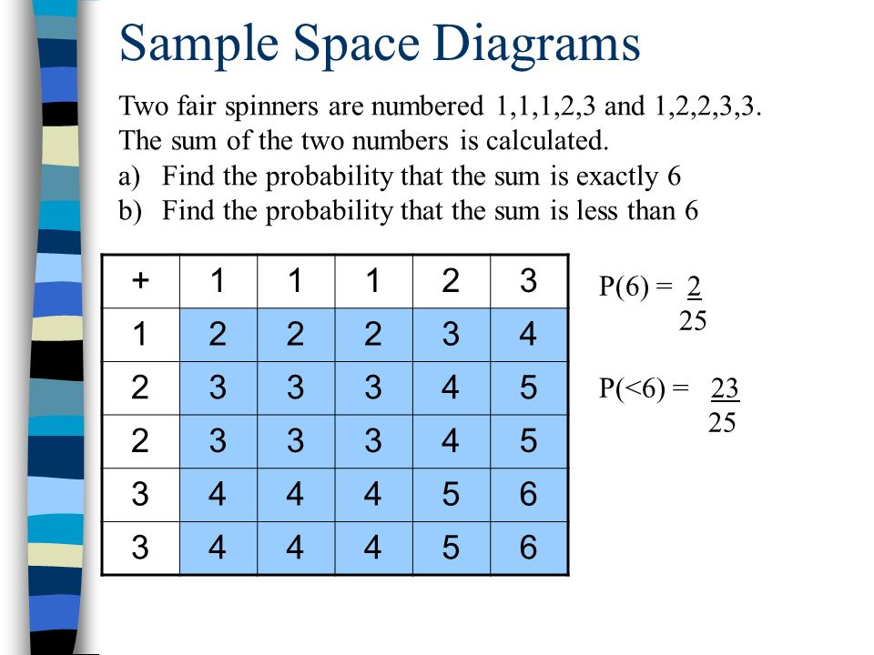 Printables Sample Space Worksheet lesson 11 3 problem solving sample spaces random experiment math worksheet s1 probability space diagrams and tree ppt download 11