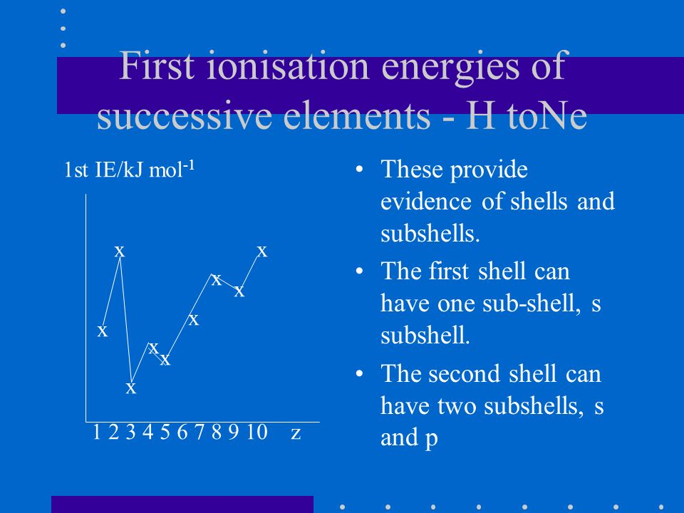 First ionisation energies of successive elements - H toNe These provide evidence of shells and subshells.