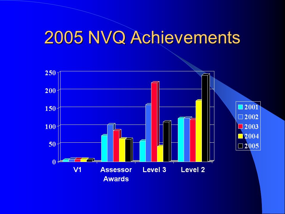 Monthly Achievements 2005