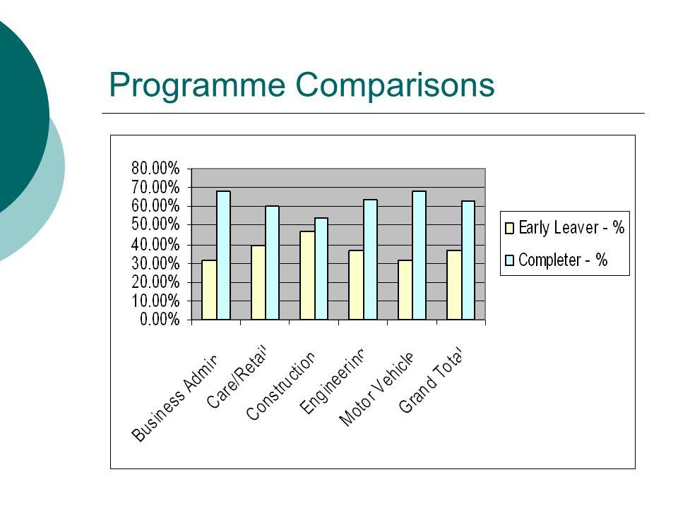 Programme Comparisons