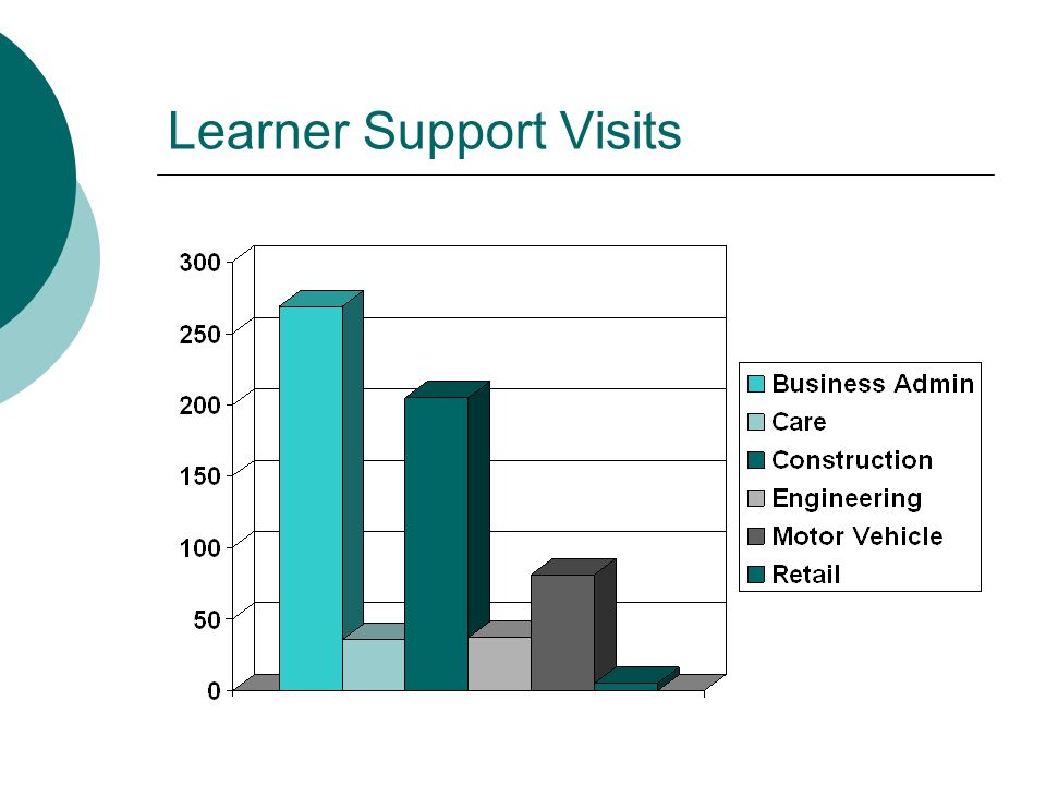 Learner Support Visits