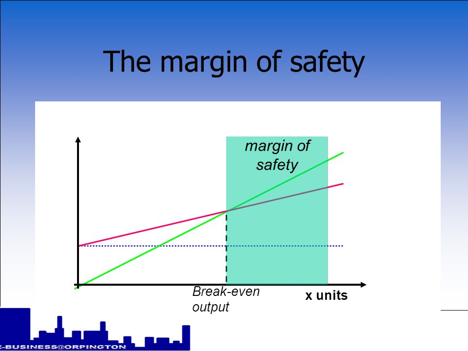 The margin of safety the difference between actual output and the break-even output is known as the margin of safety