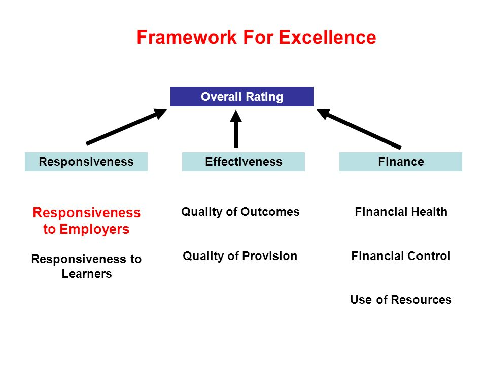 Responsiveness Responsiveness to Employers Responsiveness to Learners Effectiveness Quality of Outcomes Quality of Provision Finance Financial Health Financial Control Use of Resources Overall Rating Framework For Excellence