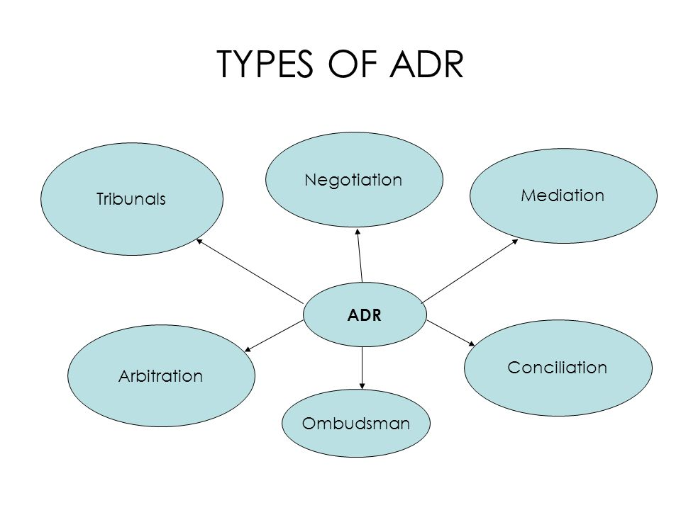 TYPES OF ADR ADR Tribunals Mediation Arbitration Conciliation Negotiation Ombudsman