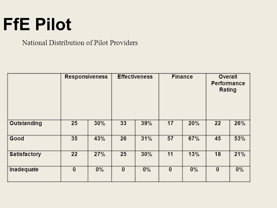 FfE Pilot National Distribution of Pilot Providers ResponsivenessEffectivenessFinanceOverall Performance Rating Outstanding2530%3339%1720%2226% Good3543%2631%5767%4553% Satisfactory2227%2530%1113%1821% Inadequate00%0 0 0