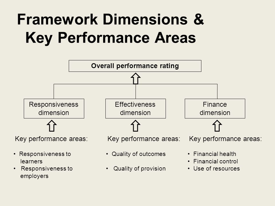 Framework for Excellence Finance Financial health Financial control Effectiveness Quality of outcomes Quality of provision Responsiveness Delivery against plan Responsiveness to employers Responsiveness to learners Overall rating Measures data