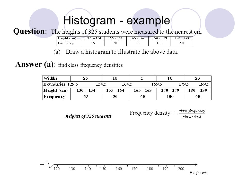 Histogram - example Question: The heights of 325 students were measured to the nearest cm (a)Draw a histogram to illustrate the above data. 1201301401