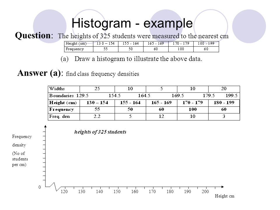 Histogram - example Question: The heights of 325 students were measured to the nearest cm (a)Draw a histogram to illustrate the above data.
