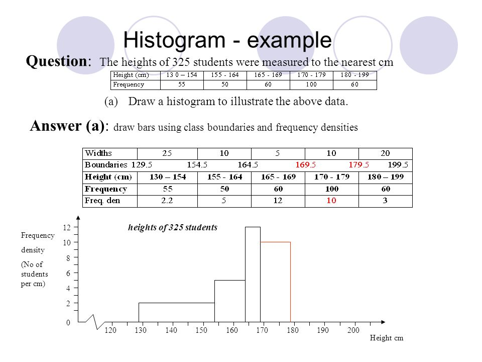 Histogram - example Question: The heights of 325 students were measured to the nearest cm (a)Draw a histogram to illustrate the above data. Answer (a)