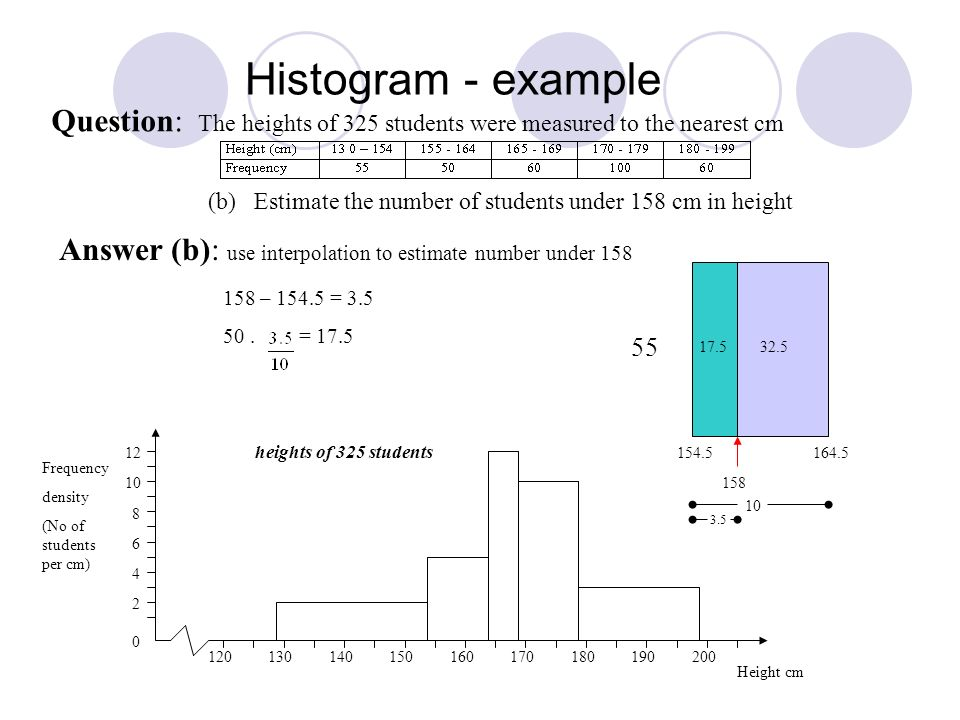 Histogram - example Question: The heights of 325 students were measured to the nearest cm (b) Estimate the number of students under 158 cm in height Answer (b): use interpolation to estimate number under 158 2 4 0 6 8 10 Frequency density (No of students per cm) 120130140150160170180190200 Height cm 12 154.5164.5 55 158 heights of 325 students 17.532.5 158 – 154.5 = 3.5 50.= 17.5 10 3.5
