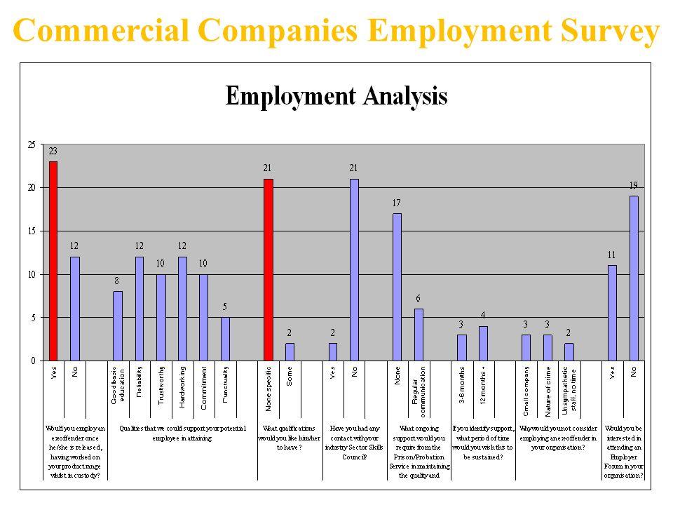 Commercial Companies Employment Survey