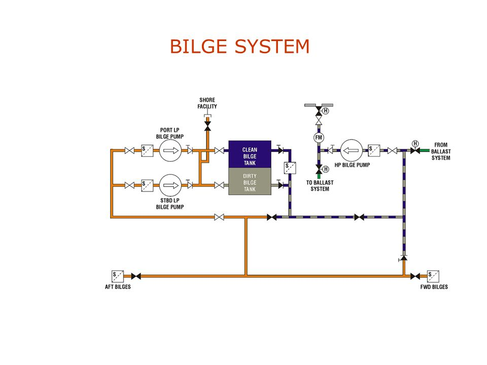 BILGE SYSTEM The primary function of the Bilge System is to collect and store dirty water & other fluids prior to subsequent discharge overboard.