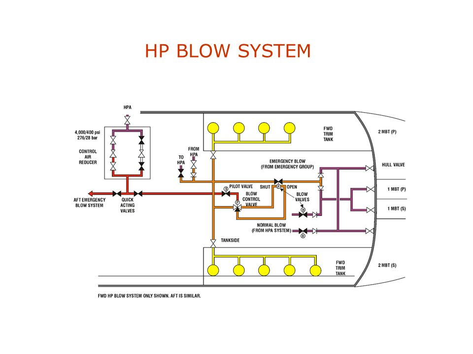 HP BLOW SYSTEM To blow the main ballast tanks with 276 bar air to achieve positive buoyancy